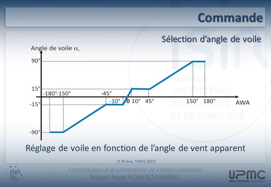 Commande Sélection d'angle de voile