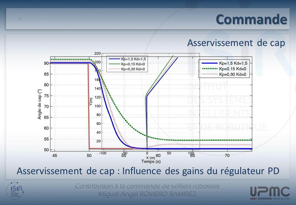 Asservissement de cap : Influence des gains du régulateur PD