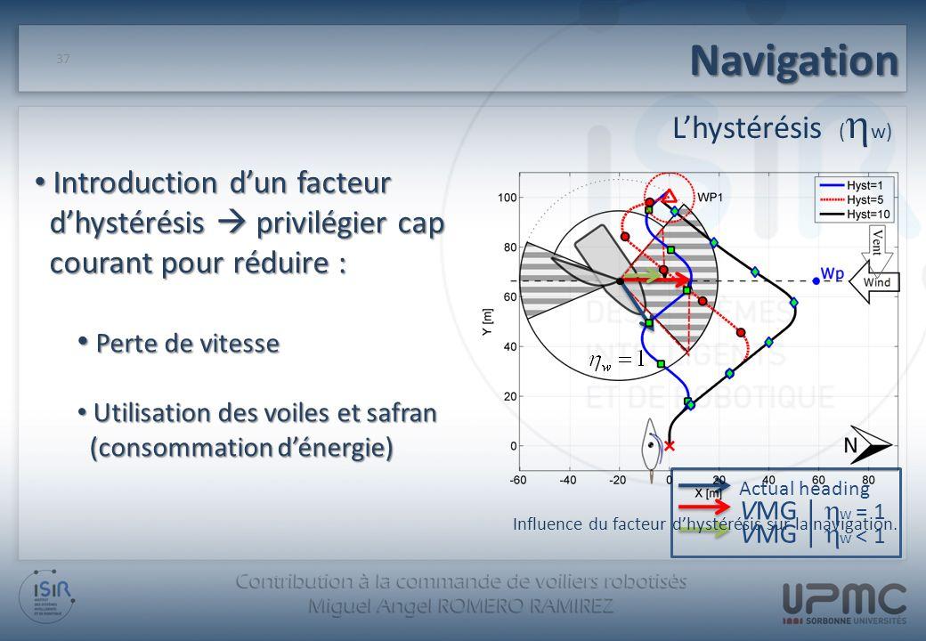 Influence du facteur d'hystérésis sur la navigation.