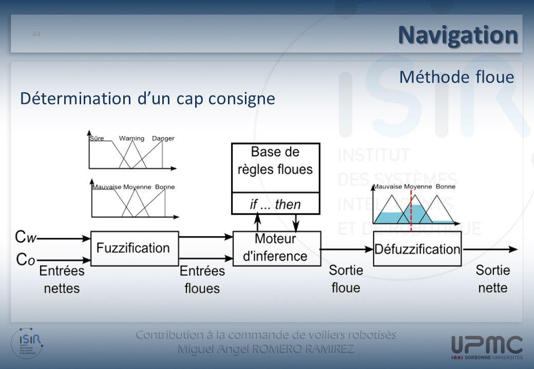 Navigation Méthode floue Détermination d'un cap consigne