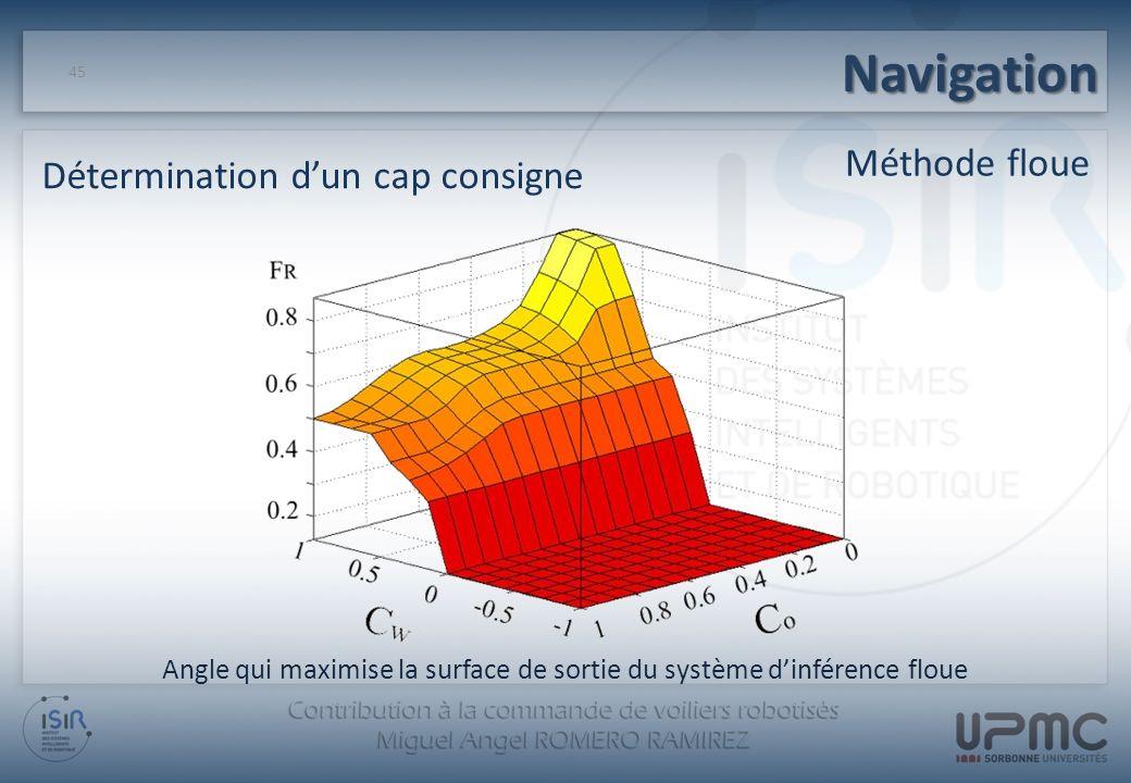 Angle qui maximise la surface de sortie du système d'inférence floue