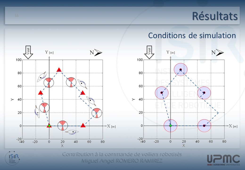 Résultats Conditions de simulation