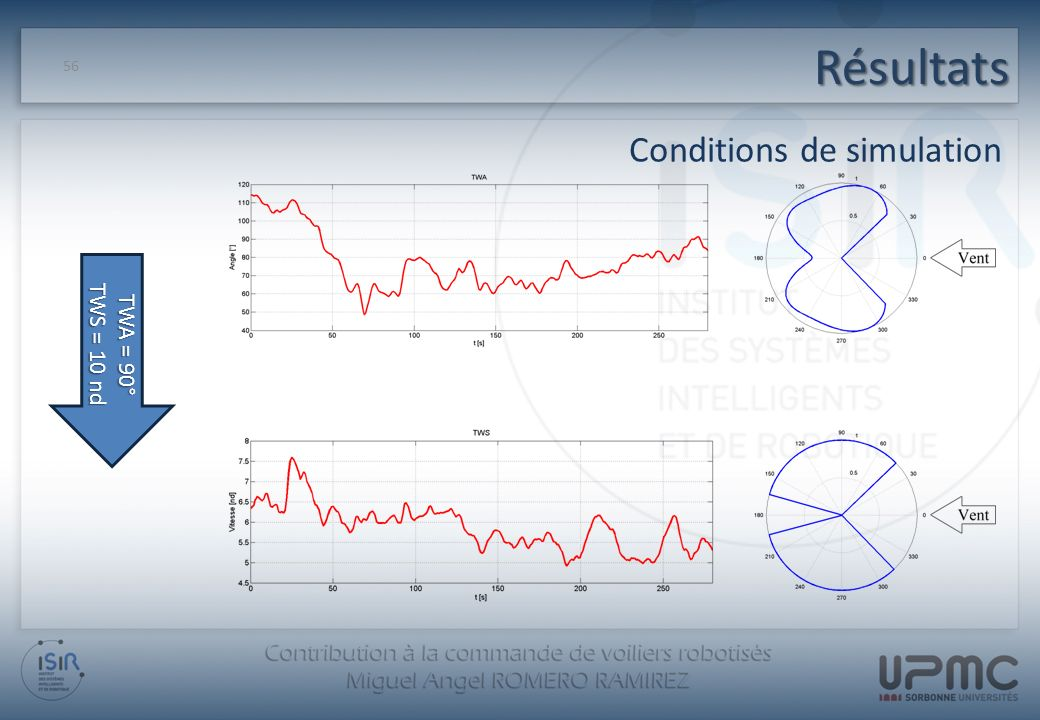 Résultats Conditions de simulation TWS = 10 nd TWA = 90°