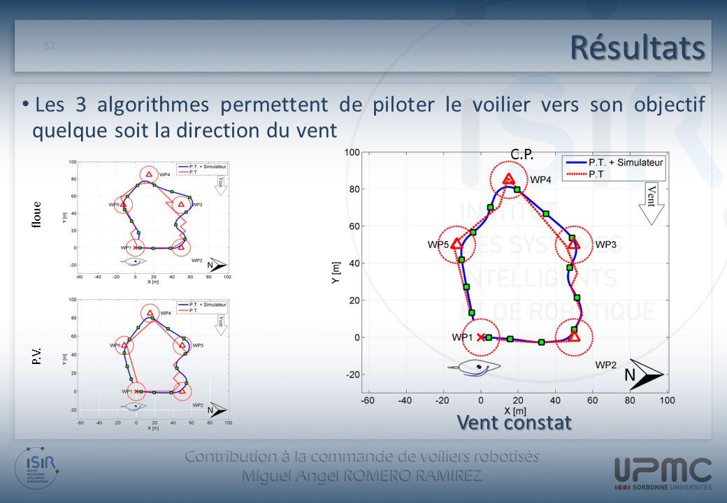 Résultats Les 3 algorithmes permettent de piloter le voilier vers son objectif quelque soit la direction du vent.