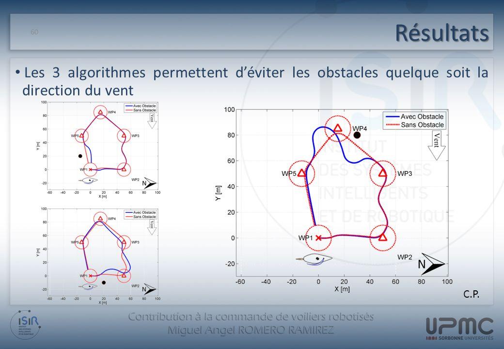 Résultats Les 3 algorithmes permettent d'éviter les obstacles quelque soit la direction du vent.