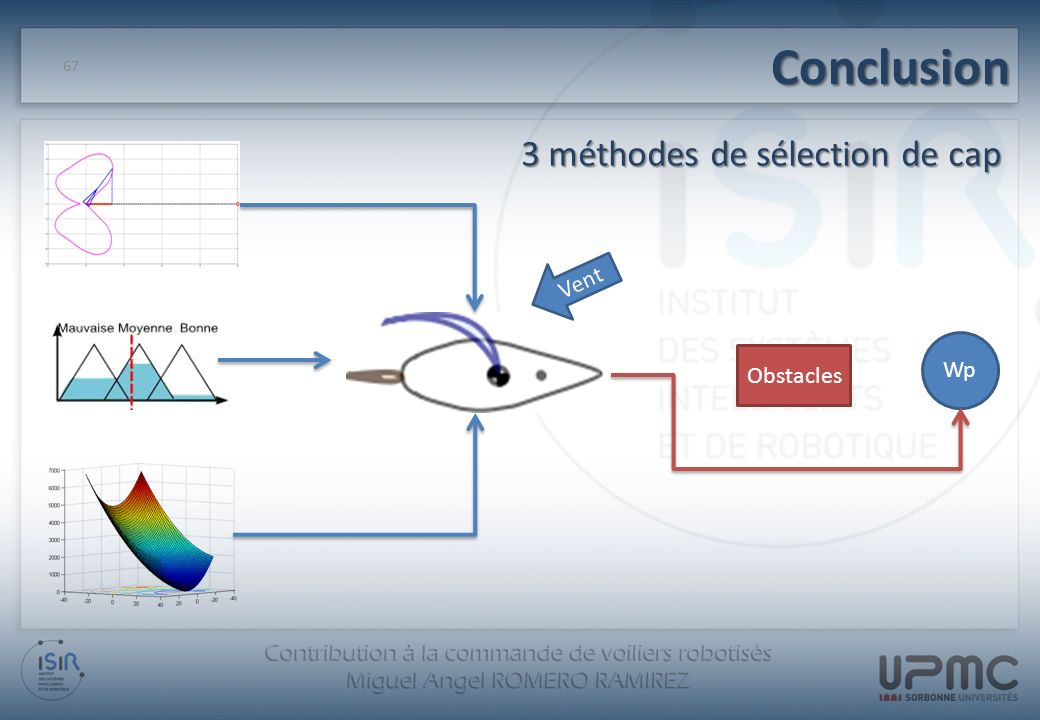Conclusion 3 méthodes de sélection de cap Vent Wp Obstacles