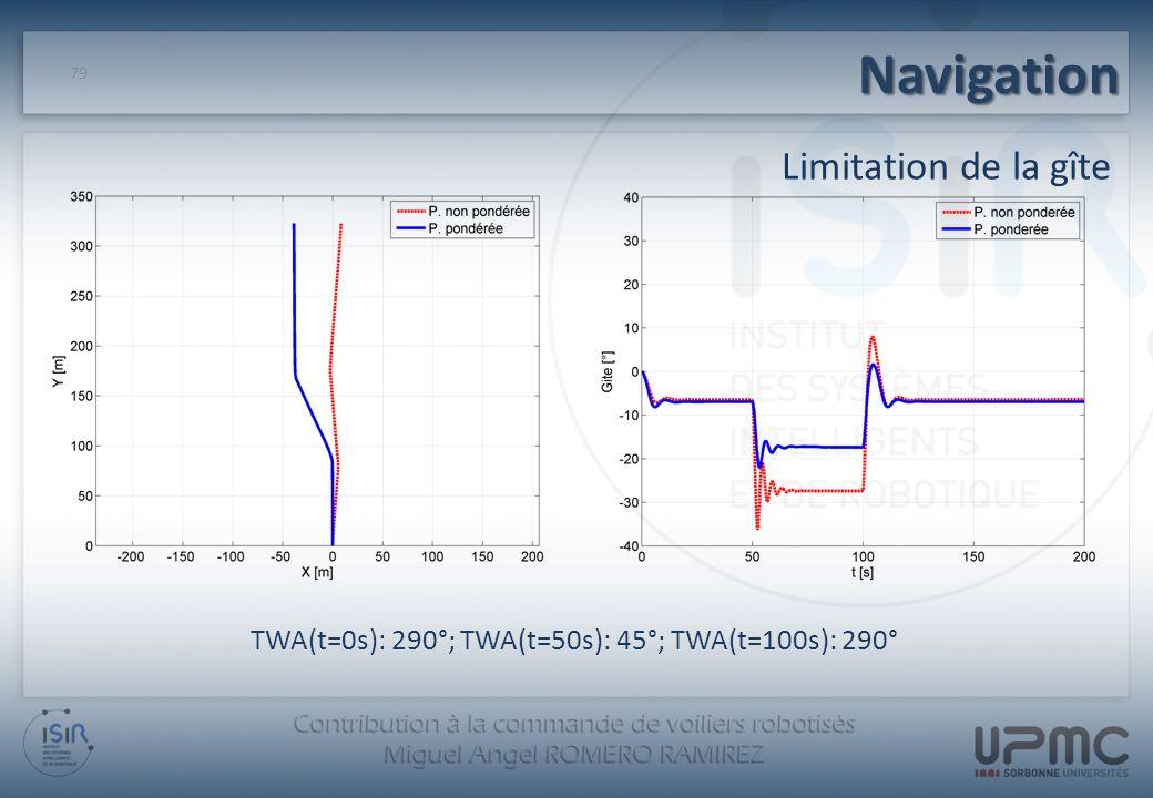 TWA(t=0s): 290°; TWA(t=50s): 45°; TWA(t=100s): 290°