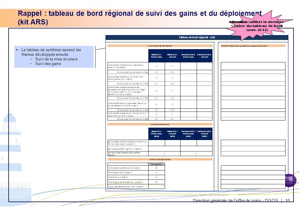 Rappel : tableau de bord régional de suivi des gains et du déploiement (kit ARS)