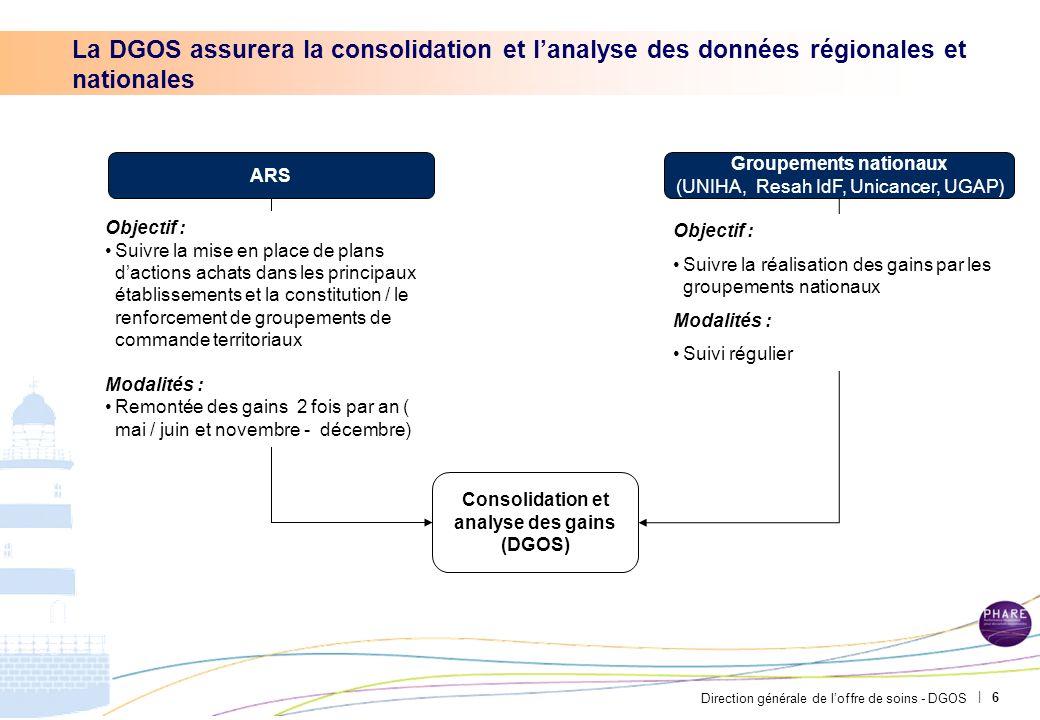 Groupements nationaux Consolidation et analyse des gains