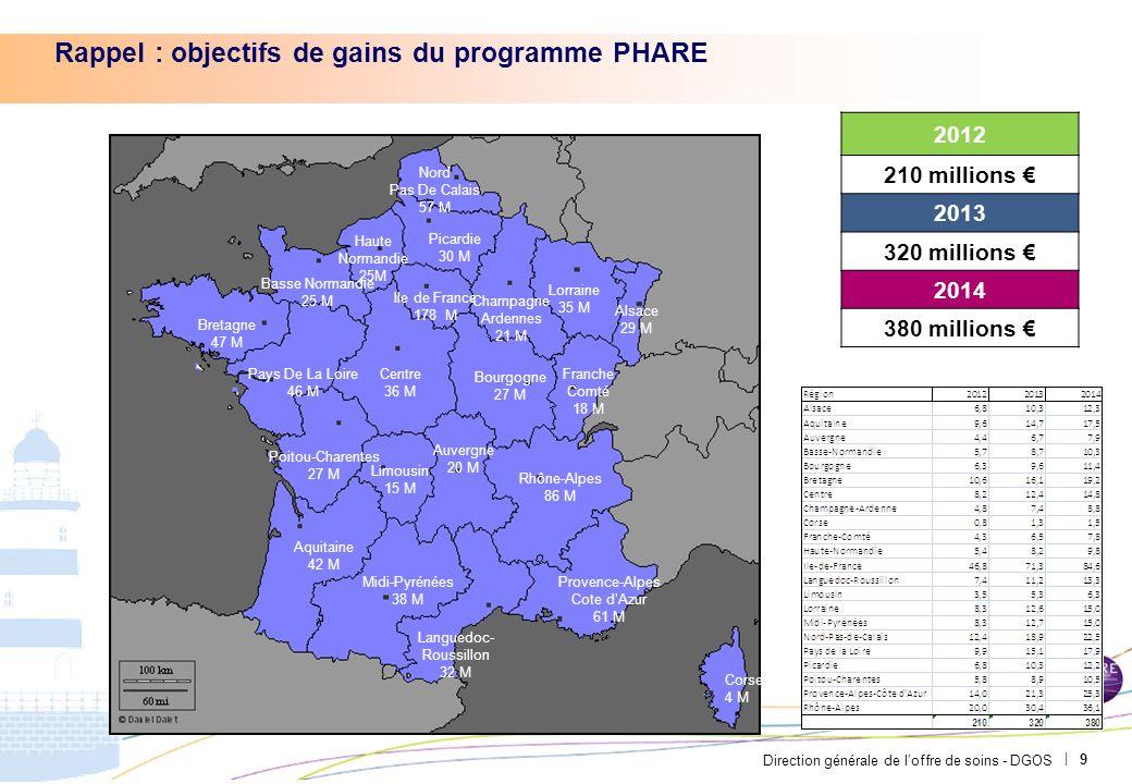 Rappel : objectifs de gains du programme PHARE