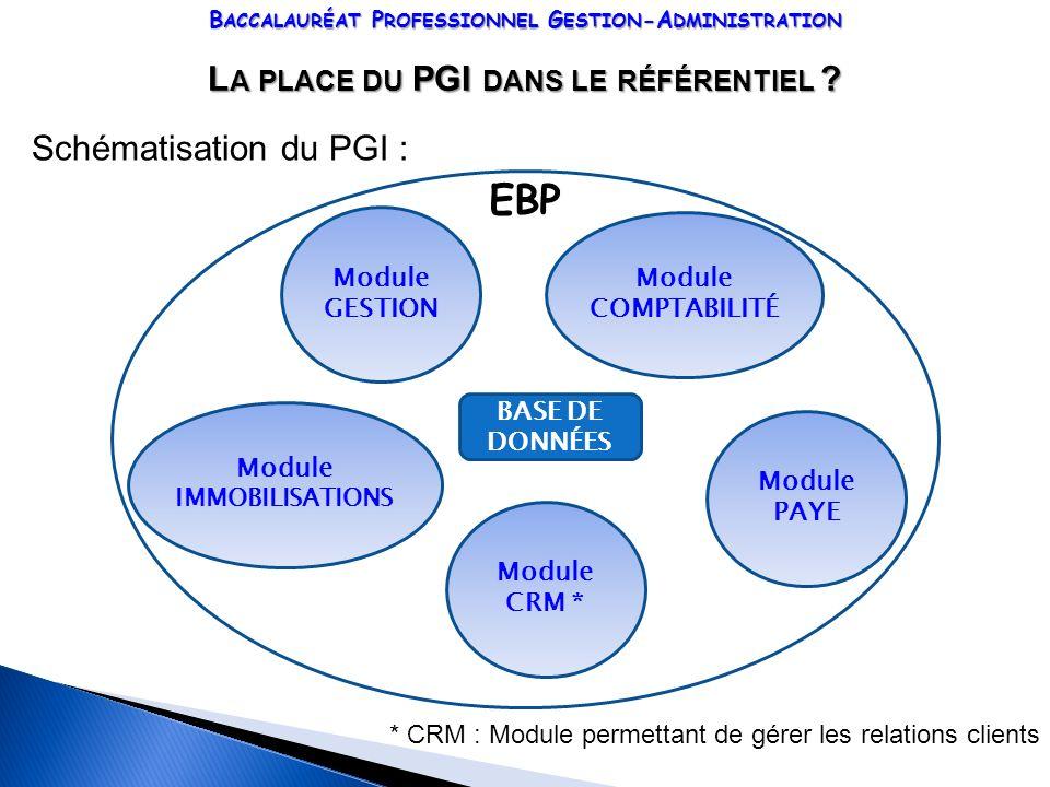 EBP La place du PGI dans le référentiel Schématisation du PGI :