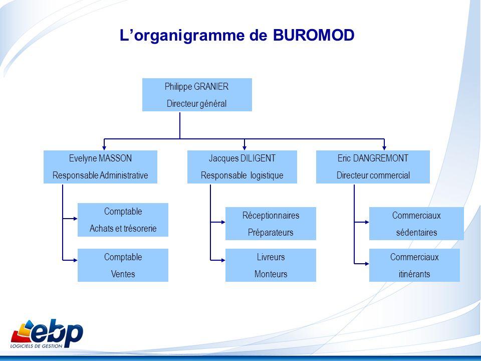 L'organigramme de BUROMOD