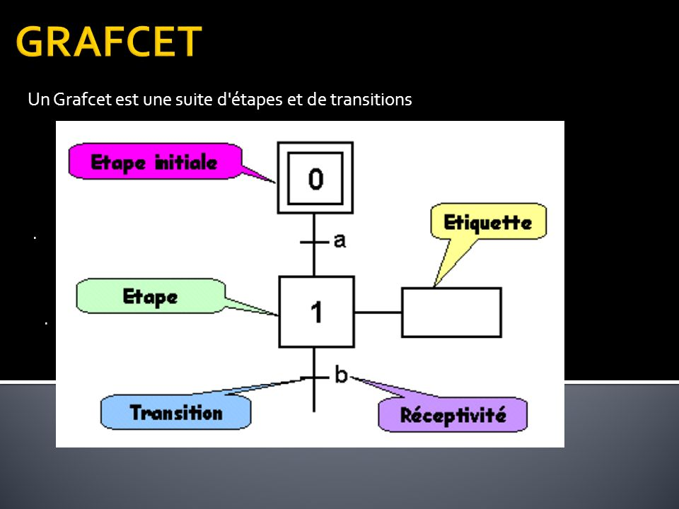 Un Grafcet est une suite d étapes et de transitions
