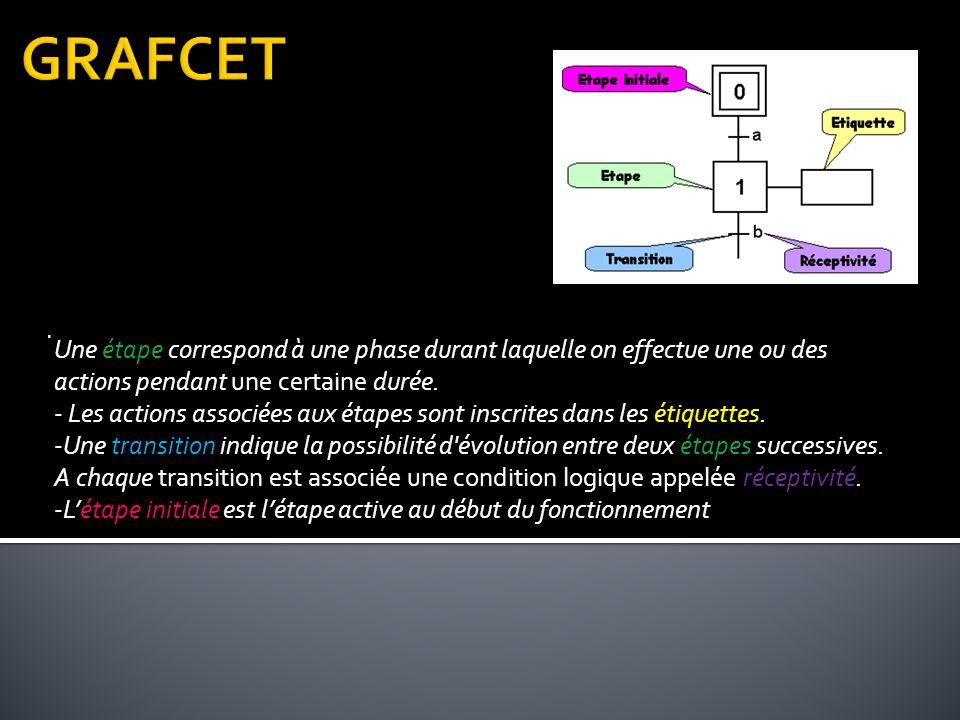 GRAFCET Une étape correspond à une phase durant laquelle on effectue une ou des actions pendant une certaine durée.