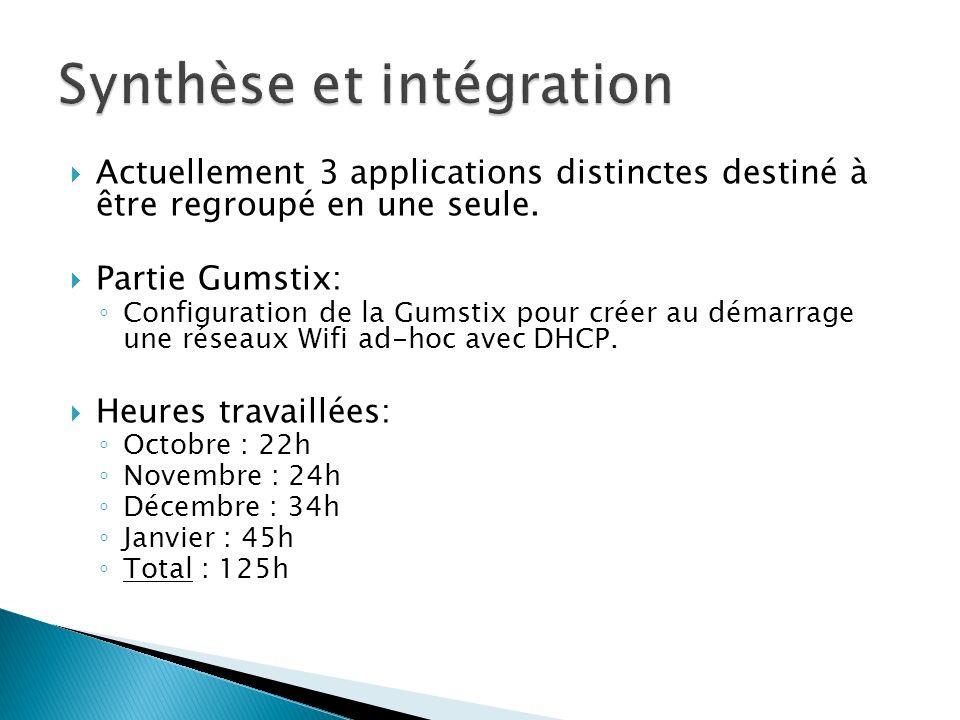 Synthèse et intégration