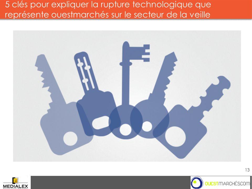 5 clés pour expliquer la rupture technologique que représente ouestmarchés sur le secteur de la veille