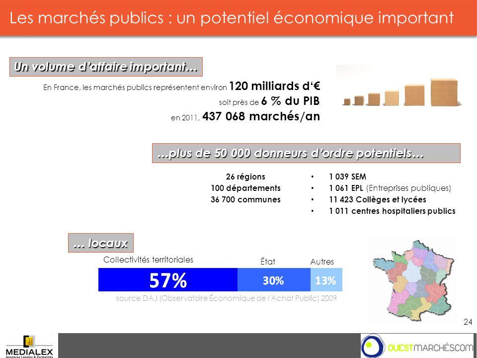 Les marchés publics : un potentiel économique important