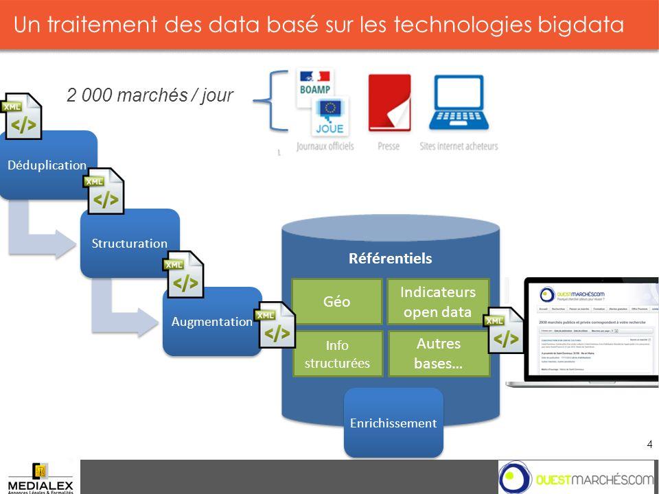 Un traitement des data basé sur les technologies bigdata