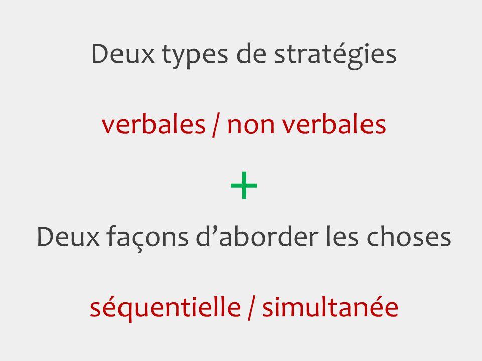 + Deux types de stratégies verbales / non verbales