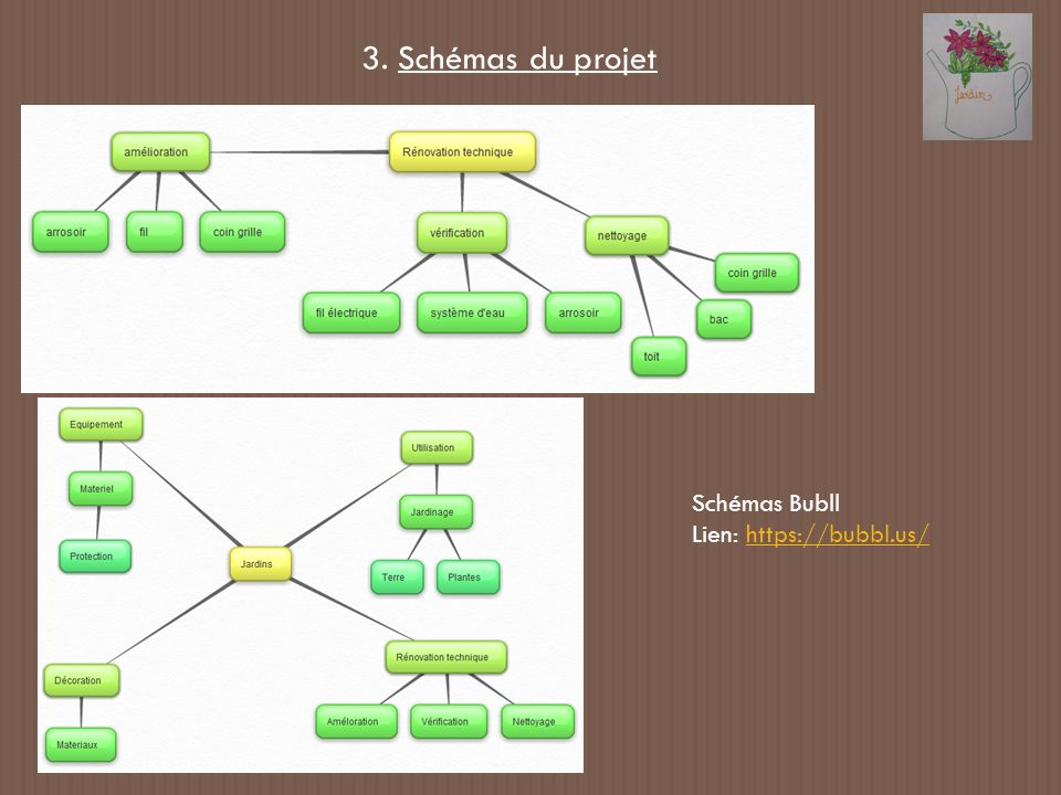 3. Schémas du projet Schémas Bubll Lien: https://bubbl.us/