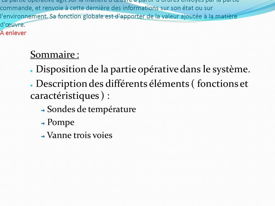 Disposition de la partie opérative dans le système.