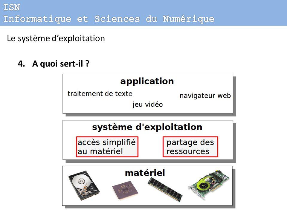 ISN Informatique et Sciences du Numérique Le système d'exploitation A quoi sert-il