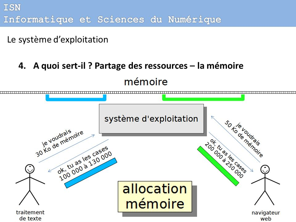 ISN Informatique et Sciences du Numérique. Le système d'exploitation.