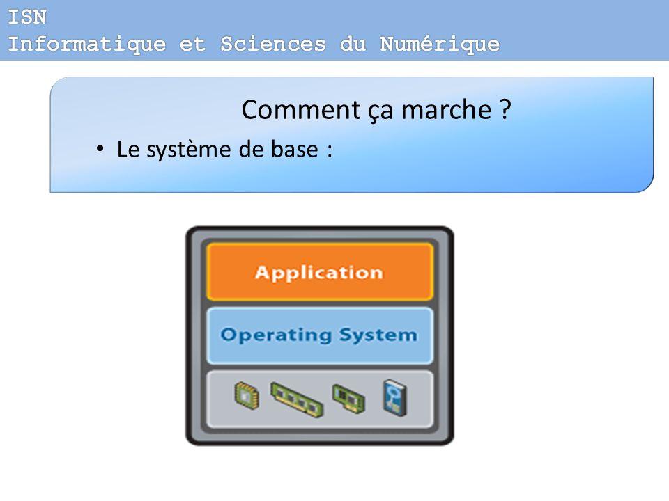 Comment ça marche Le système de base : ISN