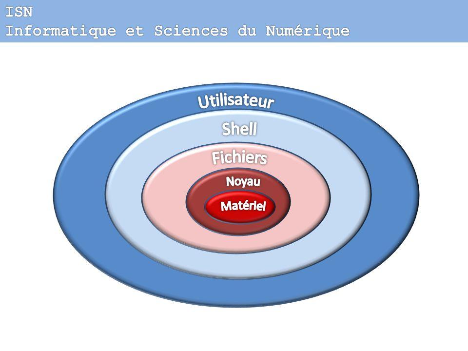 Utilisateur Shell Fichiers ISN Informatique et Sciences du Numérique