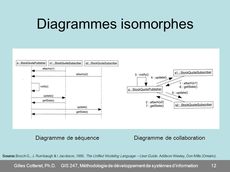 Diagrammes isomorphes