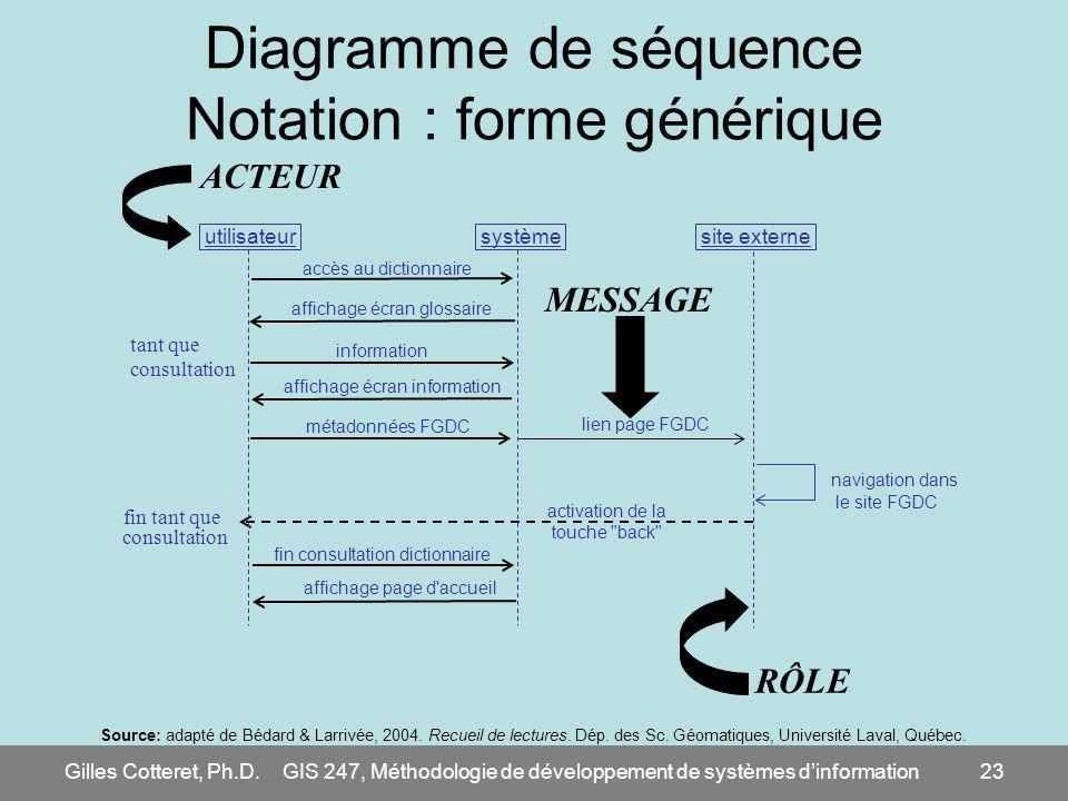 Diagramme de séquence Notation : forme générique