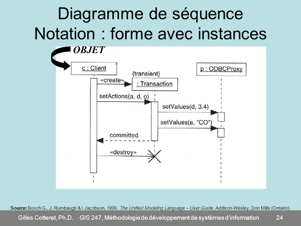 Diagramme de séquence Notation : forme avec instances