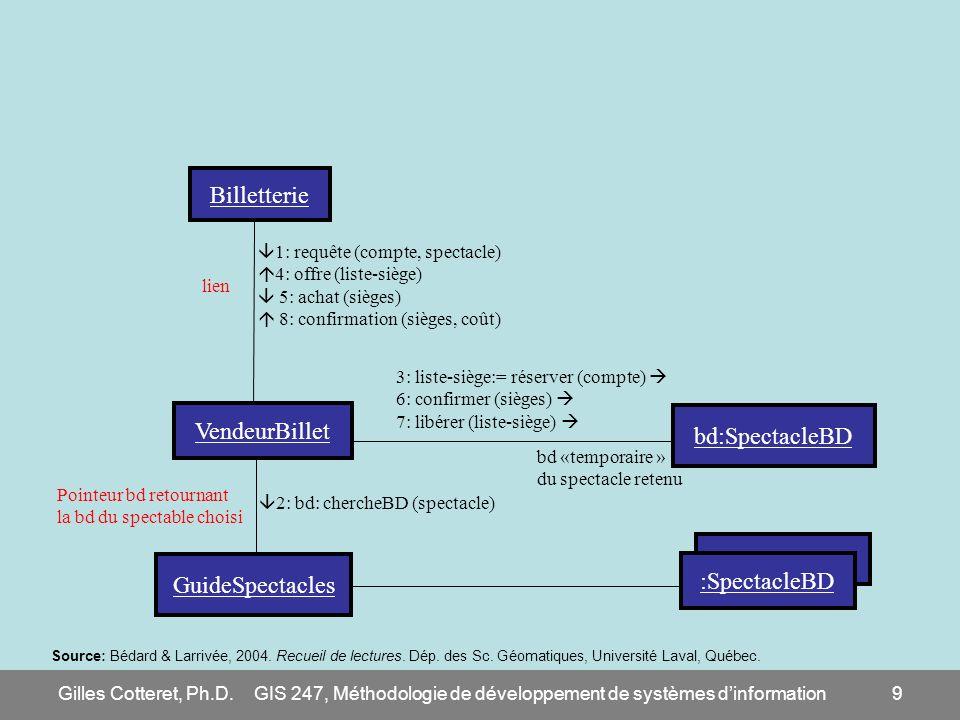GIS 247, Méthodologie de développement de systèmes d'information