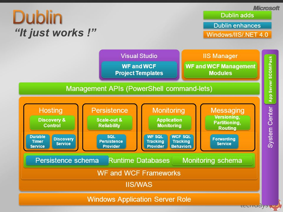 Dublin It just works ! Management APIs (PowerShell command-lets)