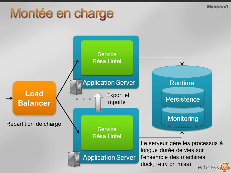 Montée en charge . . . Load Balancer Application Server