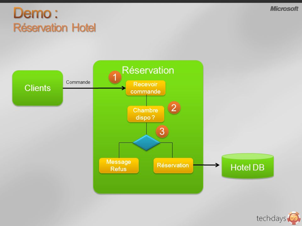 Demo : Réservation Hotel