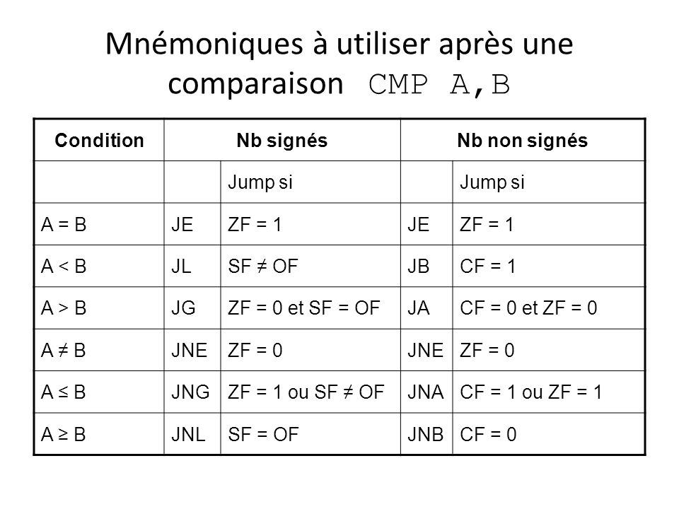 Mnémoniques à utiliser après une comparaison CMP A,B