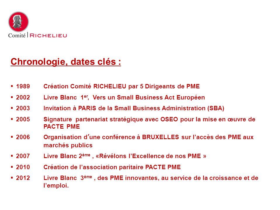 Chronologie, dates clés :