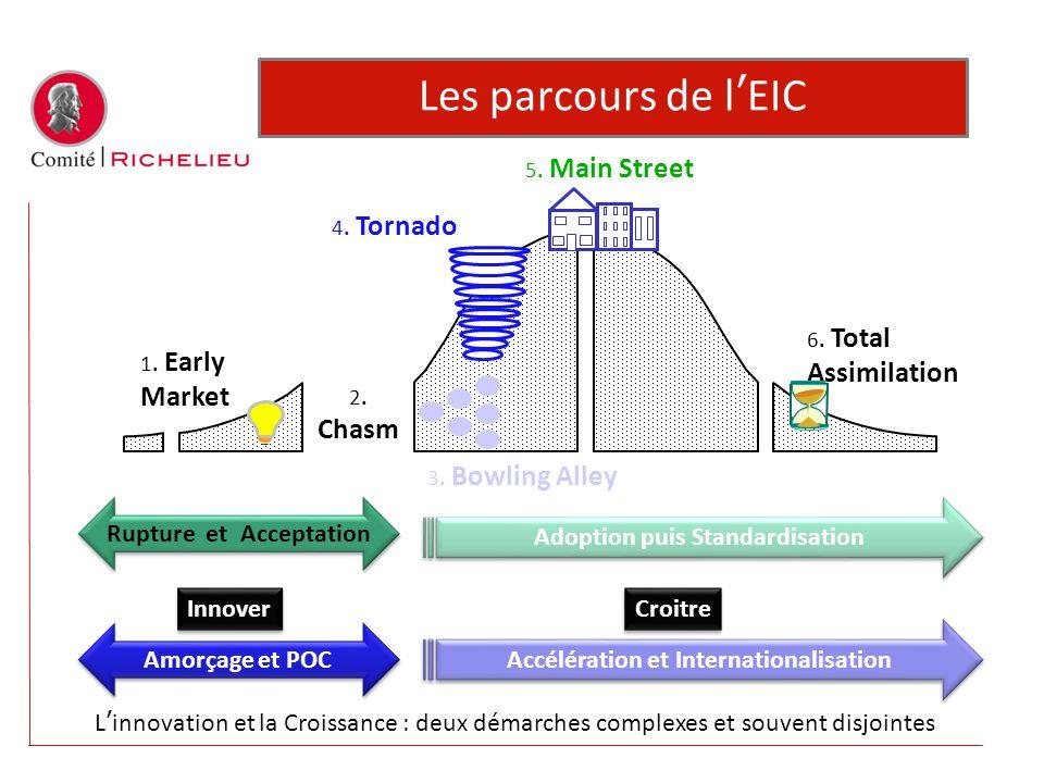 Les parcours de l'EIC Assimilation Rupture et Acceptation