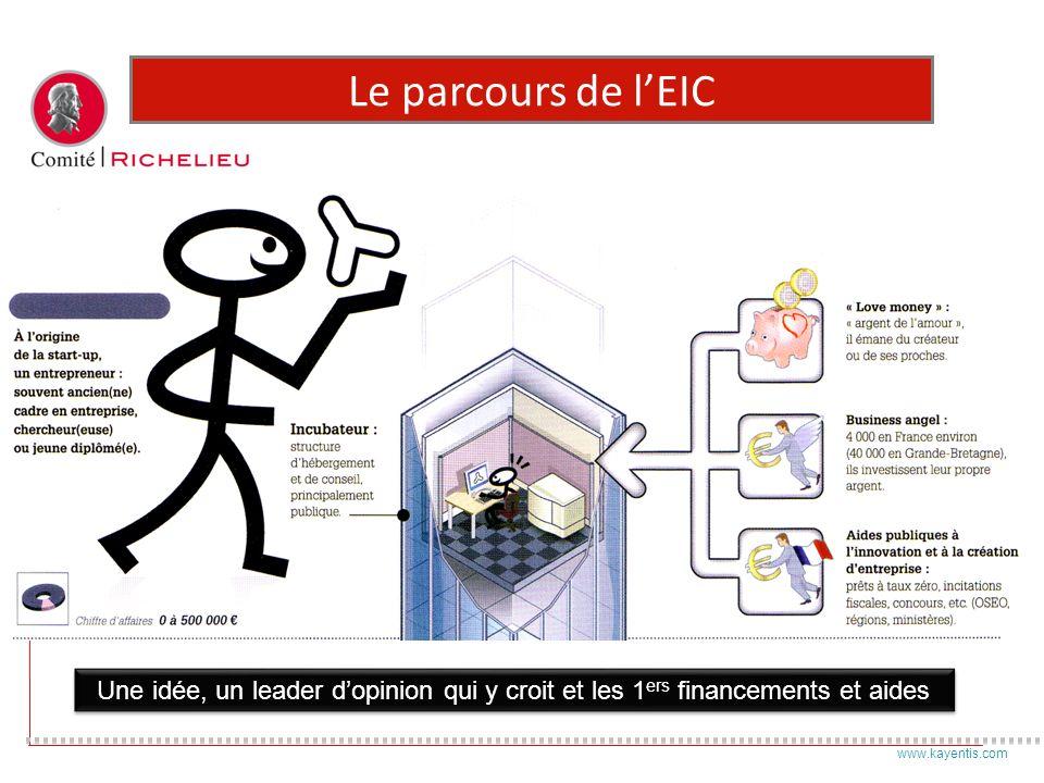 Le parcours de l'EIC Le parcours de la croissance. La encore 4 phases séquencées : La création.