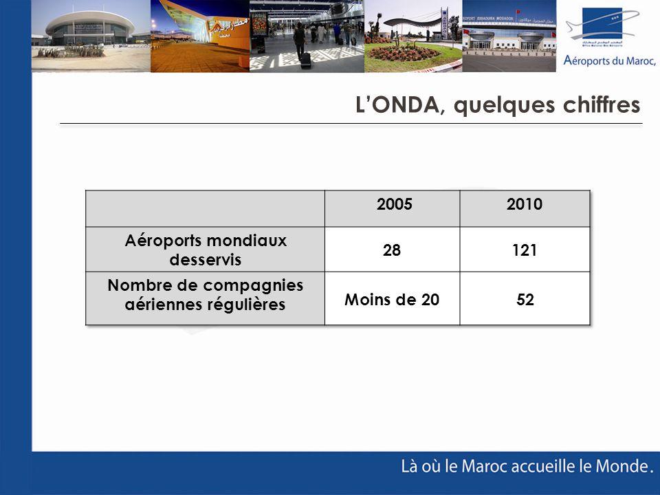Aéroports mondiaux desservis Nombre de compagnies aériennes régulières