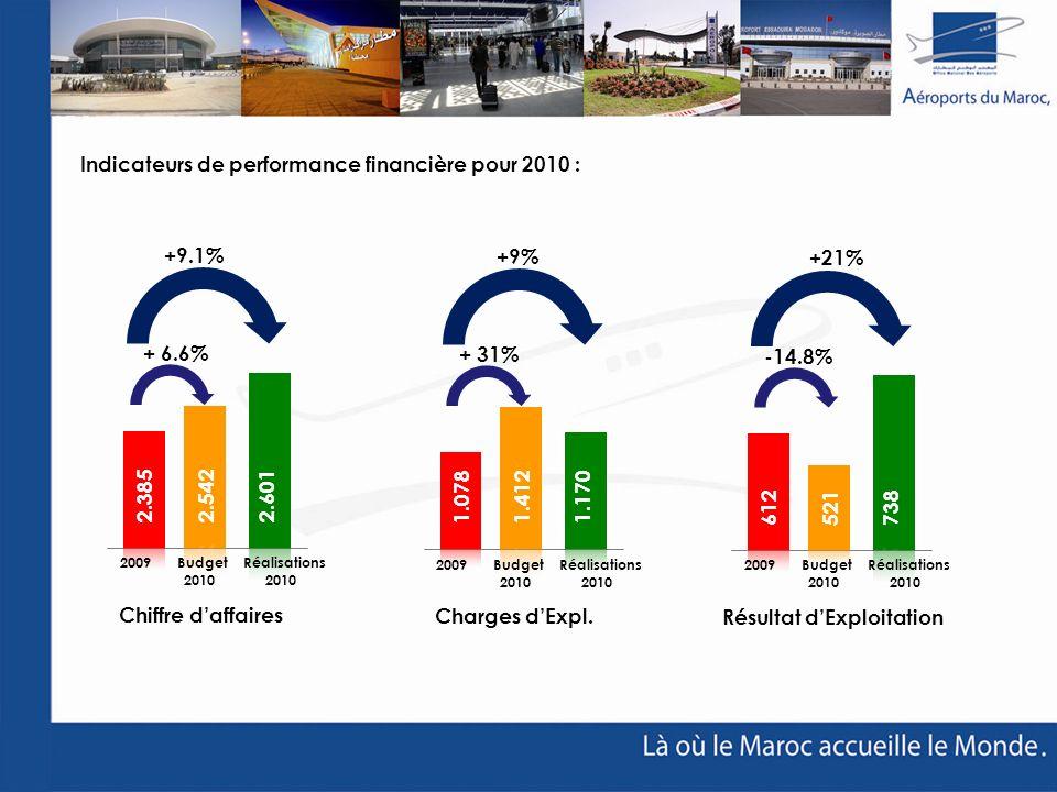 Indicateurs de performance financière pour 2010 :