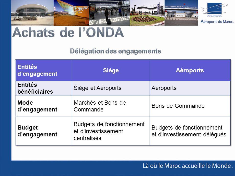 Achats de l'ONDA Délégation des engagements Entités d'engagement Siège