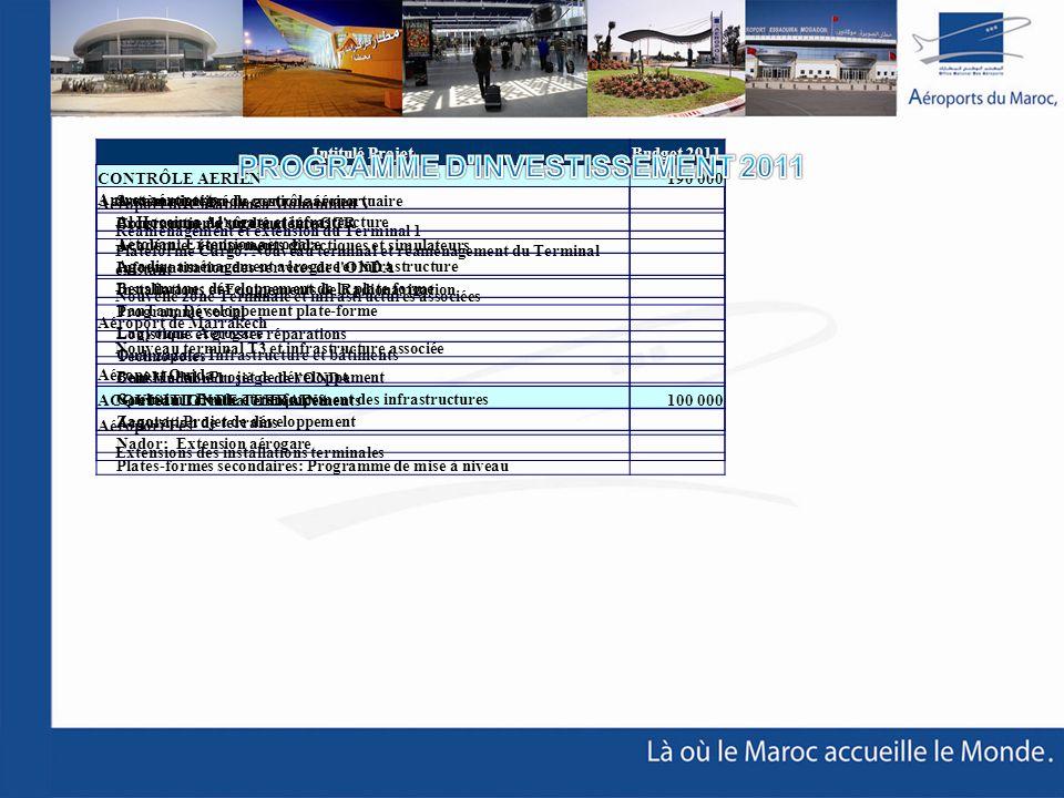 Programme d investissement 2011