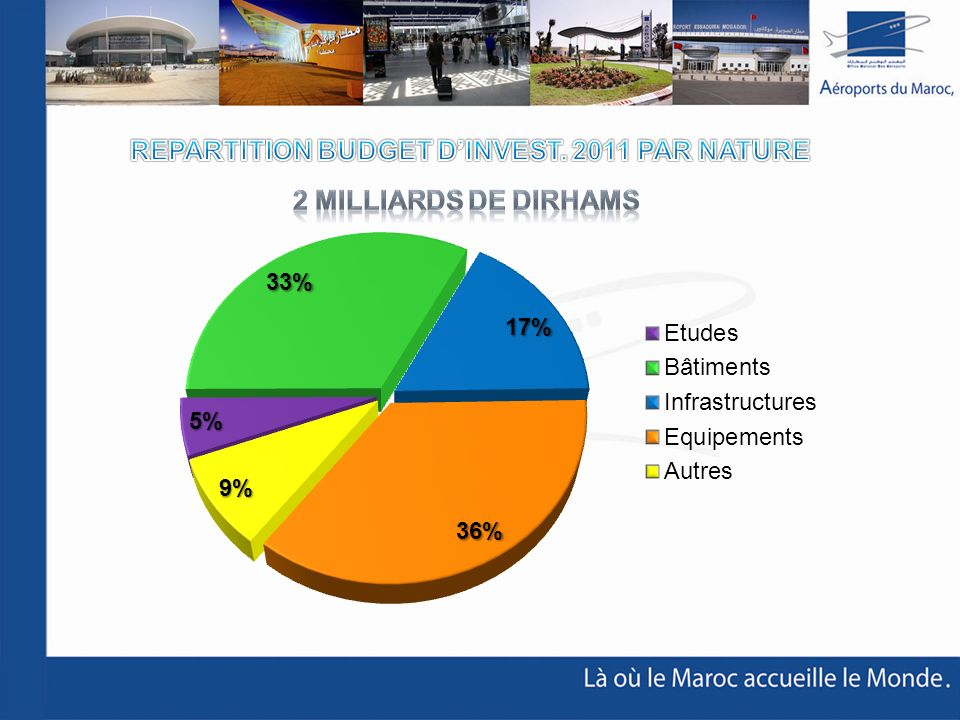 REPARTITION BUDGET D'INVEST. 2011 PAR NATURE