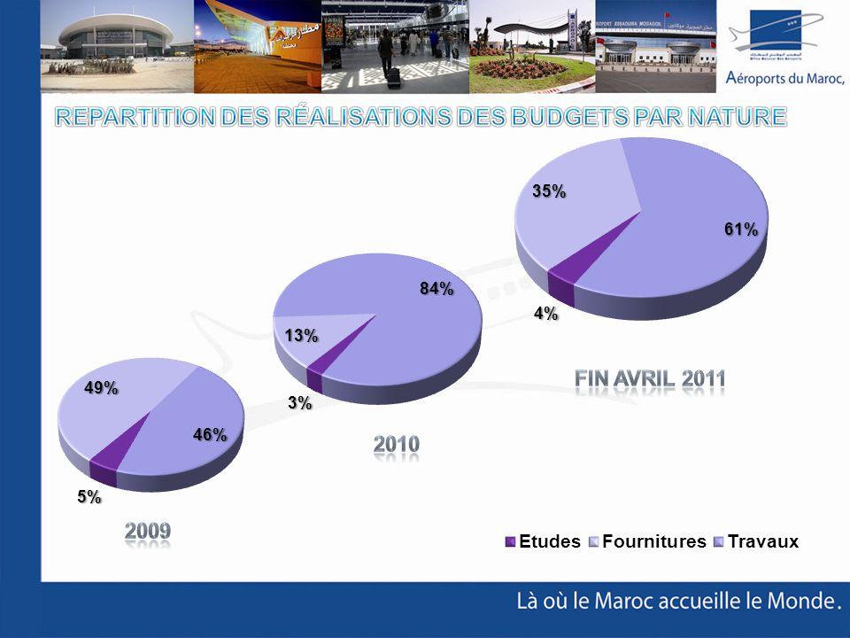 REPARTITION des réalisations des budgets par nature