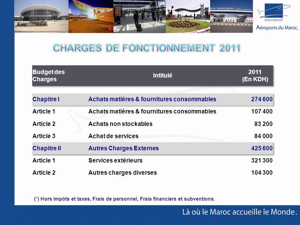 CHARGES DE FONCTIONNEMENT 2011