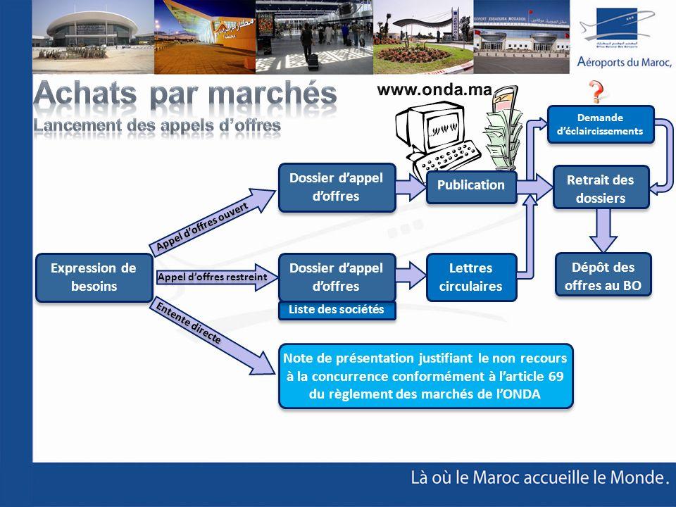 Achats par marchés www.onda.ma Lancement des appels d'offres