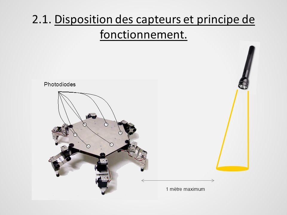 2.1. Disposition des capteurs et principe de fonctionnement.