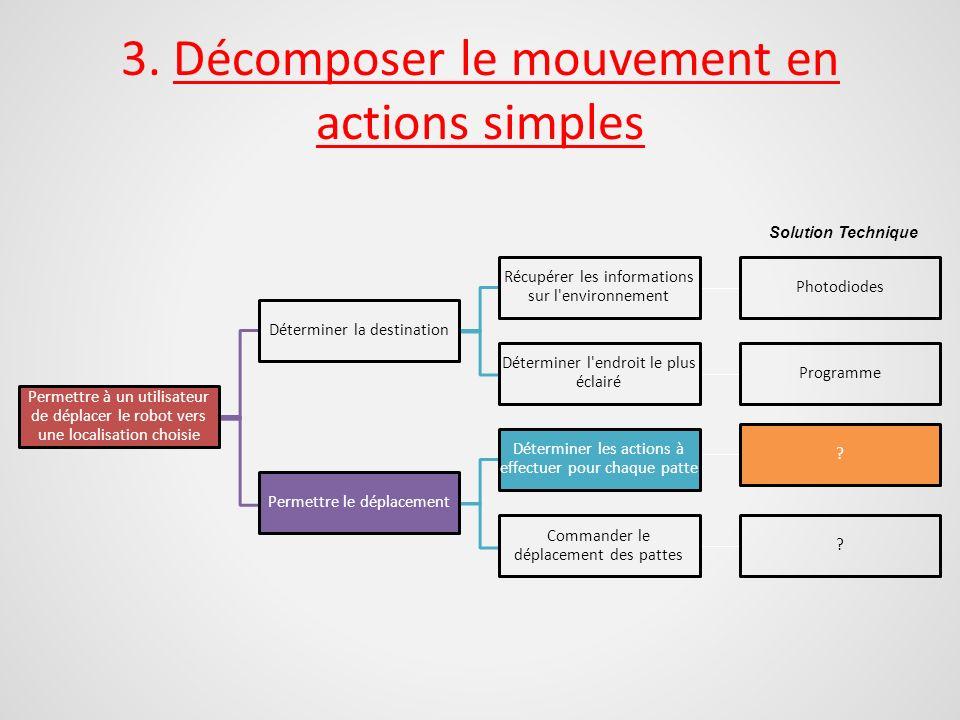 3. Décomposer le mouvement en actions simples